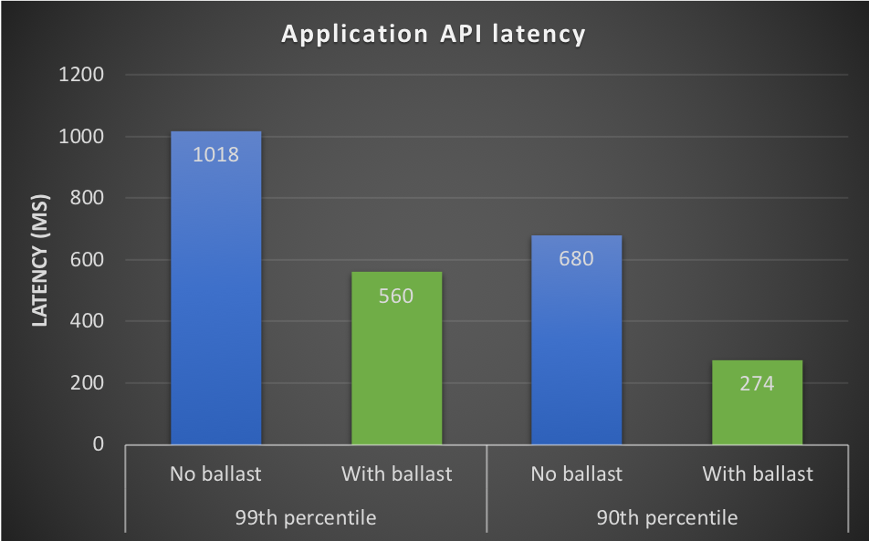Go memory ballast: How I learnt to stop worrying and love the heap